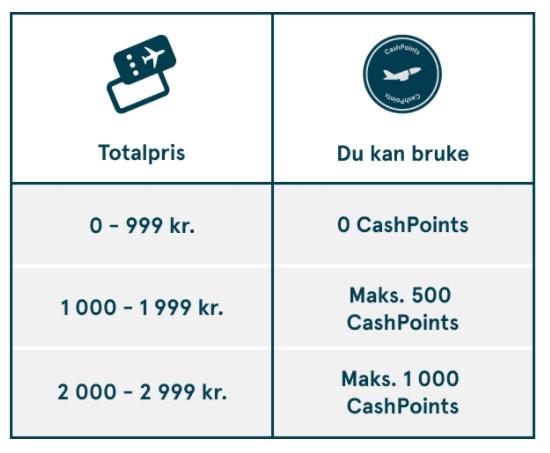 Nye regler for bruk av CashPoints hos Norwegian