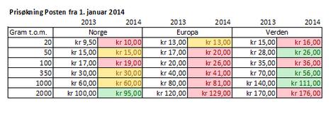 Posten øker portoen fra 1. januar 2014 - visste du det?